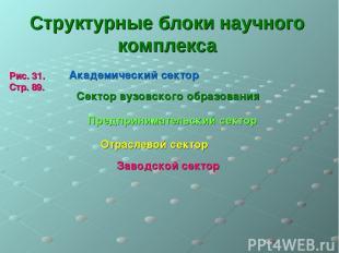 Структурные блоки научного комплекса Академический сектор Сектор вузовского обра