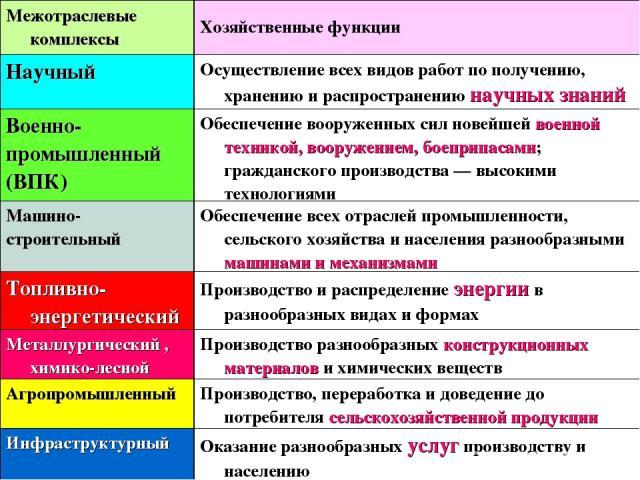 Межотраслевые комплексы России Межотраслевые комплексы Хозяйственные функции Научный Осуществление всех видов работ по получению, хранению и распространению научных знаний Военно- промышленный (ВПК) Обеспечение вооруженных сил новейшей военной техни…