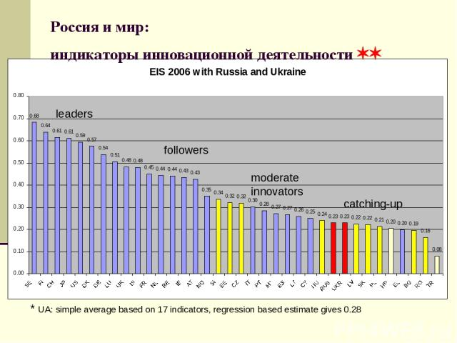 Россия и мир: индикаторы инновационной деятельности leaders followers moderate innovators catching-up * UA: simple average based on 17 indicators, regression based estimate gives 0.28