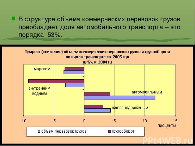 В структуре объема коммерческих перевозок грузов преобладает доля автомобильного транспорта – это порядка 53%.