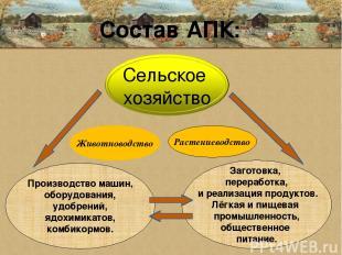 Состав АПК: Животноводство Растениеводство Производство машин, оборудования, удо