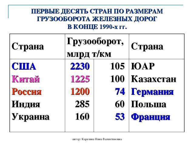 автор: Карезина Нина Валентиновна ПЕРВЫЕ ДЕСЯТЬ СТРАН ПО РАЗМЕРАМ ГРУЗООБОРОТА ЖЕЛЕЗНЫХ ДОРОГ В КОНЦЕ 1990-х гг. Страна Грузооборот, млрд т/км Страна США Китай Россия Индия Украина 2230 1225 1200 285 160 105 100 74 60 53 ЮАР Казахстан Германия Польш…