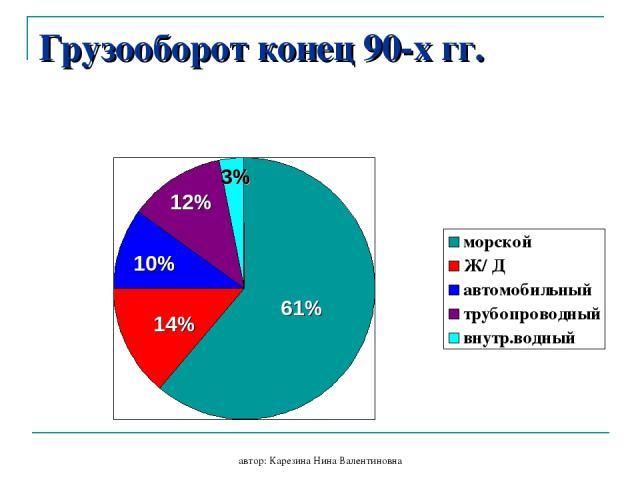 автор: Карезина Нина Валентиновна Грузооборот конец 90-х гг. 61% 14% 10% 12% 3% автор: Карезина Нина Валентиновна