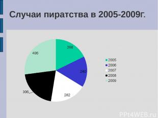 Случаи пиратства в 2005-2009Г.