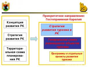 Приоритетное направление: Гостеприимная Карелия Стратегия развития РК Территори-