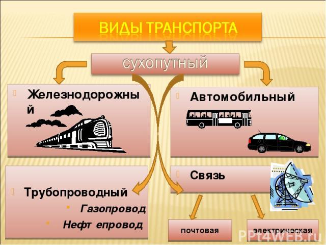 Железнодорожный Автомобильный Трубопроводный Газопровод Нефтепровод Связь почтовая электрическая