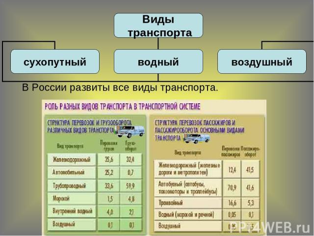 В России развиты все виды транспорта.