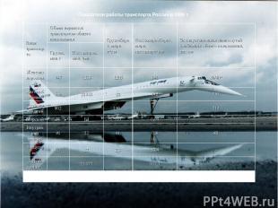 Показатели работы транспорта России в 1999 г. Виды транспорта Объем перевозок тр