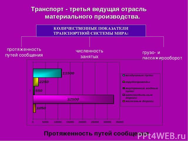 Транспорт - третья ведущая отрасль материального производства. протяженность путей сообщения численность занятых грузо- и пассажирооборот Протяженность путей сообщения