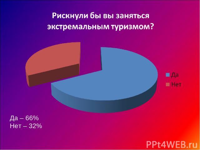 Да – 66% Нет – 32%