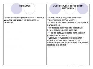 Принципы Отличительные особенности экотуризма Экономическая эффективность и вкла