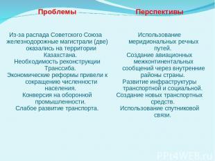 Проблемы Перспективы Из-за распада Советского Союза железнодорожные магистрали (