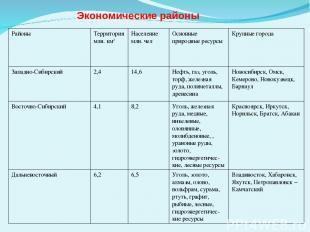 Экономические районы Районы Территория млн. км2 Население млн. чел Основные прир