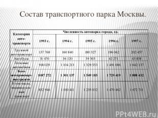 Состав транспортного парка Москвы. Категорияавто-транспорта Численность автопарк