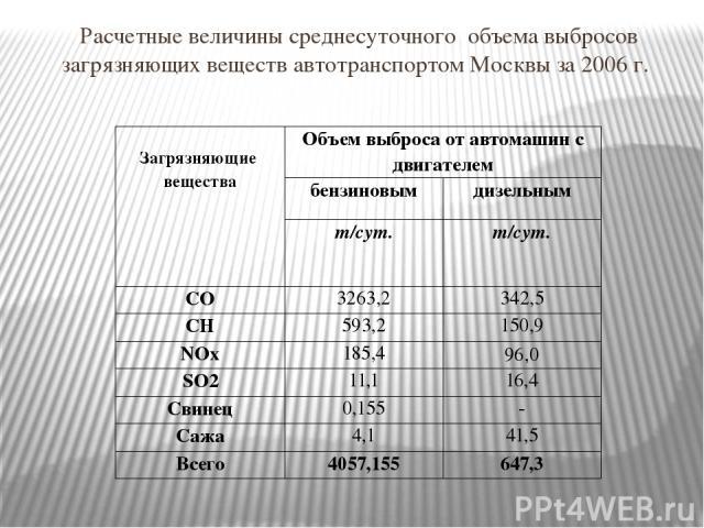 Расчетные величины среднесуточного объема выбросов загрязняющих веществ автотранспортом Москвы за 2006 г. Загрязняющие вещества Объем выброса от автомашин с двигателем бензиновым дизельным т/сут. т/сут. СО 3263,2 342,5 СН 593,2 150,9 NОx 185,4 96,0 …