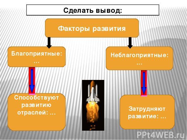 Транспорт. В Центральном районе хорошо развиты все виды транспорта; существует разветвленная радиально-кольцевая транспортная сеть. Ядро транспортной сети — Московская агломерация. Москва — крупный речной порт, имеющий выход к пяти морям.