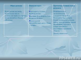 Образ региона Новое на карте Проблемы, стоящие перед регионом Вологодские кружев