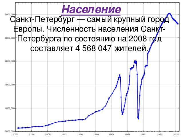 Население Санкт-Петербург — самый крупный город Европы. Численность населения Санкт-Петербурга по состоянию на 2008 год составляет 4 568 047 жителей.