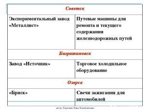 автор: Карезина Нина Валентиновна Советск Экспериментальный завод «Металлист» Пу