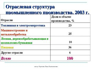 автор: Карезина Нина Валентиновна Отраслевая структура промышленного производств