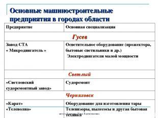 автор: Карезина Нина Валентиновна Основные машиностроительные предприятия в горо