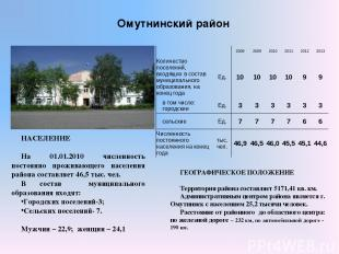 Омутнинский район ГЕОГРАФИЧЕСКОЕ ПОЛОЖЕНИЕ Территория района составляет 5171,41