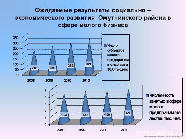 Ожидаемые результаты социально – экономического развития Омутнинского района в сфере малого бизнеса