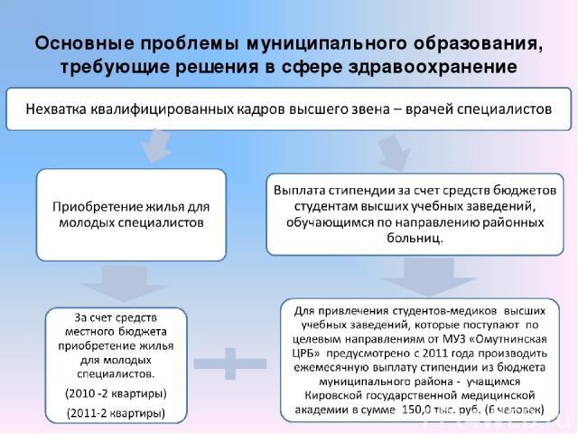 Основные проблемы муниципального образования, требующие решения в сфере здравоохранение