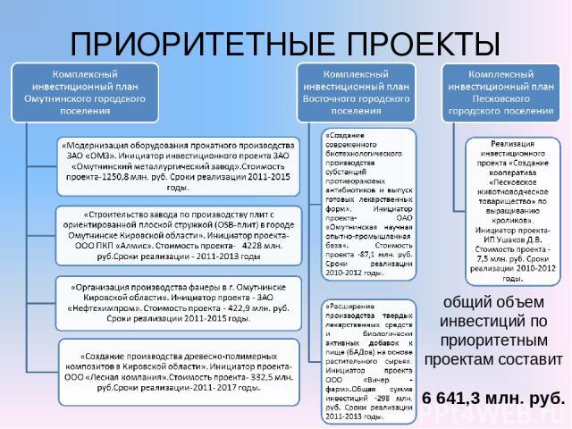 ПРИОРИТЕТНЫЕ ПРОЕКТЫ общий объем инвестиций по приоритетным проектам составит 6 641,3 млн. руб.
