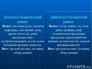 Кольско-Карельский район Вывоз: железная руда, апатиты, нефелины, алю миний, мед