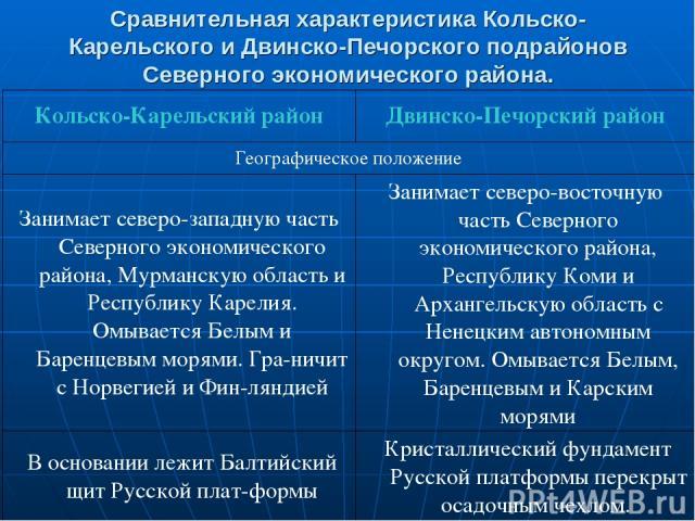 Сравнительная характеристика Кольско-Карельского и Двинско-Печорского подрайонов Северного экономического района. Кольско-Карельский район Двинско-Печорский район Географическое положение Занимает северо-западную часть Северного экономического район…