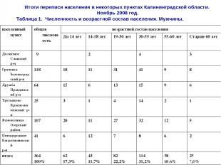 Итоги переписи населения в некоторых пунктах Калининградской области. Ноябрь 200