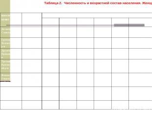 Таблица 2. Численность и возрастной состав населения. Женщины. населенный пункт