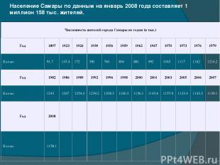 Население Самары по данным на январь 2008 года составляет 1 миллион 158 тыс. жит
