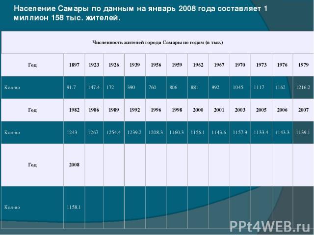 Население Самары по данным на январь 2008 года составляет 1 миллион 158 тыс. жителей. Численность жителей города Самары по годам (в тыс.) Год 1897 1923 1926 1939 1956 1959 1962 1967 1970 1973 1976 1979 Кол-во 91.7 147.4 172 390 760 806 881 992 1045 …