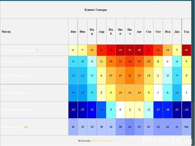 Климат Самары Месяц Янв Фев Мар Апр Май Июн Июл Авг Сен Окт Ноя Дек Год Абсолютный максимум, °C 4 7 16 31 34 40 39 38 34 26 14 7 40 Средний максимум, °C -9 -8 -2 11 20 25 26 25 18 8 -1 -6 9 Средняя температура, °C -13 -11 -5 6 15 19 21 19 13 4 -3 -9…