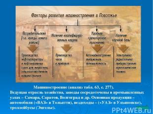 Машиностроение (анализ табл. 63, с. 277). Ведущая отрасль хозяйства, заводы соср