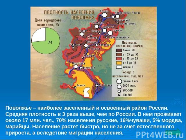 Поволжье – наиболее заселенный и освоенный район России. Средняя плотность в 3 раза выше, чем по России. В нем проживает около 17 млн. чел., 70% населения русские, 16%чуваши, 5% мордва, марийцы. Население растет быстро, но не за счет естественного п…