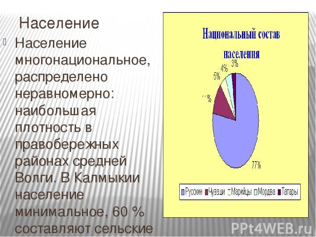 Население Население многонациональное, распределено неравномерно: наибольшая плотность в правобережных районах средней Волги. В Калмыкии население минимальное, 60 % составляют сельские жители. Но в целом, степеньурбанизациидостаточно высокая — бол…