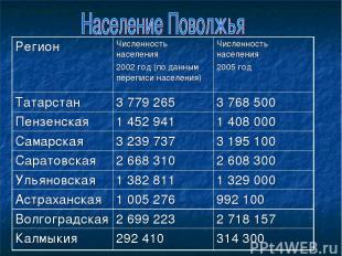 Регион Численность населения 2002 год (по данным переписи населения) Численность