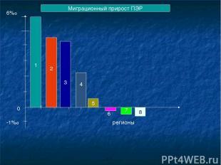 6%о Миграционный прирост ПЭР 0 -1%о 1 2 3 4 5 6 7 8 регионы