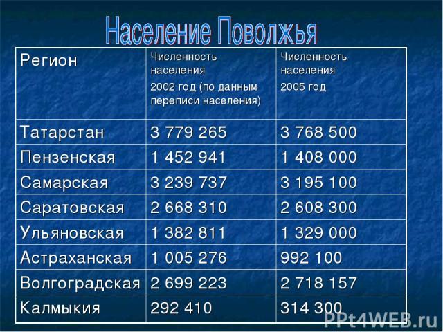Регион Численность населения 2002 год (по данным переписи населения) Численность населения 2005 год Татарстан 3 779 265 3 768 500 Пензенская 1 452 941 1 408 000 Самарская 3 239 737 3 195 100 Саратовская 2 668 310 2 608 300 Ульяновская 1 382 811 1 32…