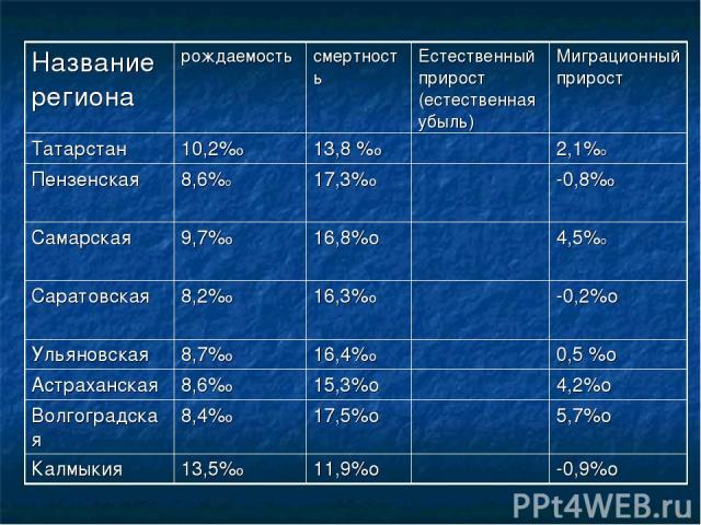 Название региона рождаемость смертность Естественный прирост (естественная убыль) Миграционный прирост Татарстан 10,2%о 13,8 %о 2,1%о Пензенская 8,6%о 17,3%о -0,8%о Самарская 9,7%о 16,8%о 4,5%о Саратовская 8,2%о 16,3%о -0,2%о Ульяновская 8,7%о 16,4%…