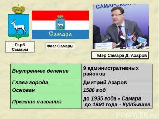 Герб Самары Флаг Самары Мэр Самара Д. Азаров Внутреннее деление 9 административн