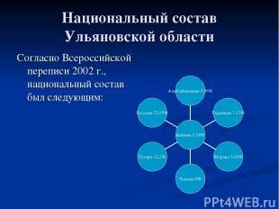 Национальный состав Ульяновской области Согласно Всероссийской переписи 2002 г.,