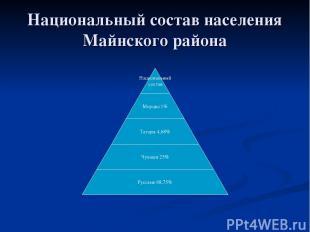 Национальный состав населения Майнского района