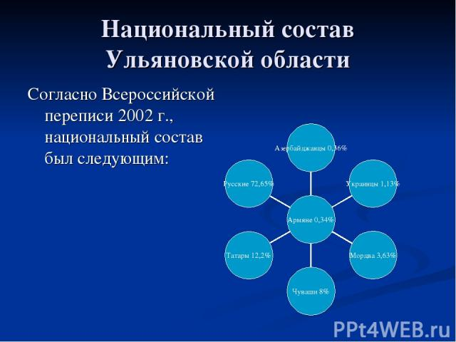 Национальный состав Ульяновской области Согласно Всероссийской переписи 2002 г., национальный состав был следующим: