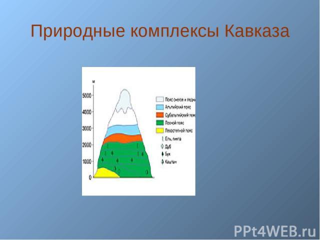 Природные комплексы Кавказа