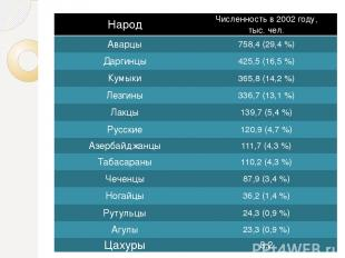 Народ Численность в2002 году, тыс. чел. Аварцы 758,4 (29,4%) Даргинцы 425,5 (16