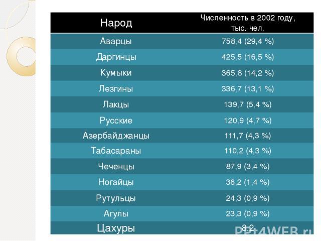 Народ Численность в2002 году, тыс. чел. Аварцы 758,4 (29,4%) Даргинцы 425,5 (16,5%) Кумыки 365,8 (14,2%) Лезгины 336,7 (13,1%) Лакцы 139,7 (5,4%) Русские 120,9 (4,7%) Азербайджанцы 111,7 (4,3%) Табасараны 110,2 (4,3%) Чеченцы 87,9 (3,4%) Но…